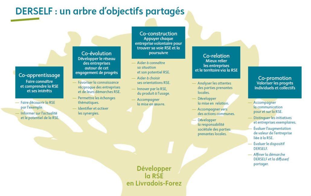 DERSELF : un arbre d'objectifs partagés