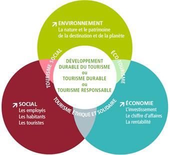 Principes du tourisme durable